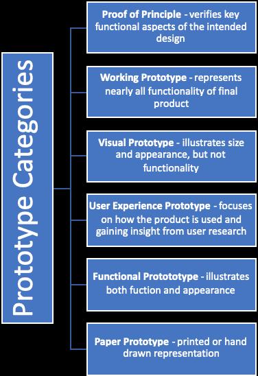 prototype categories